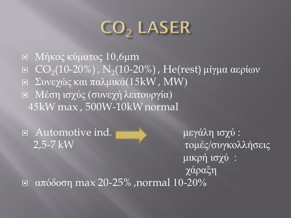 CO2 LASER Μήκος κύματος 10,6μm