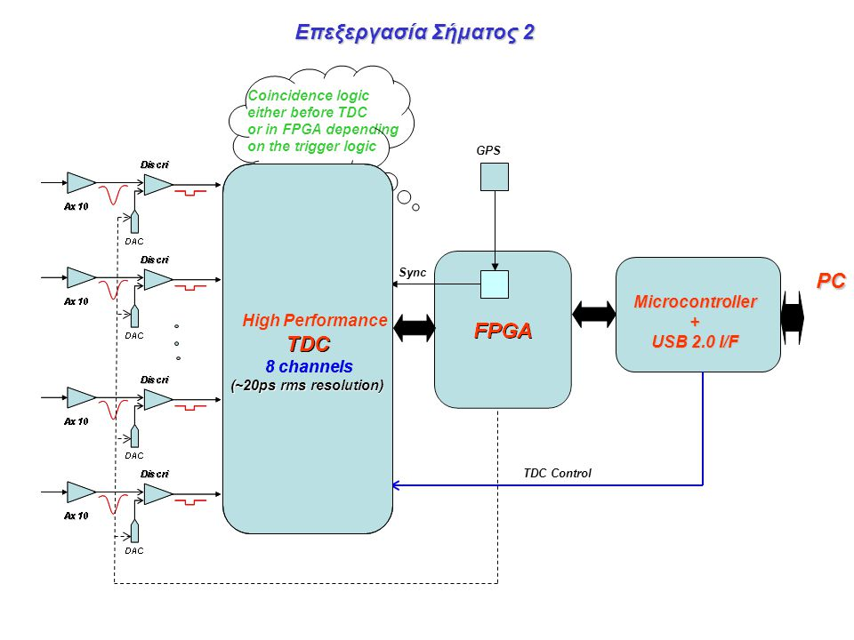 Επεξεργασία Σήματος 2 PC TDC TDC Microcontroller + USB 2.0 I/F