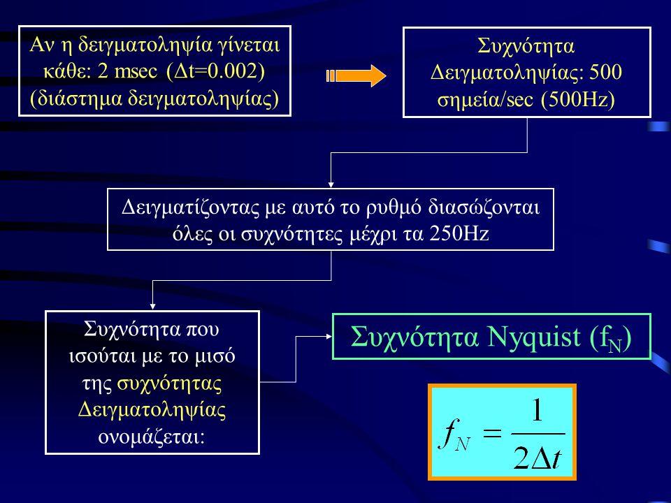 Συχνότητα Nyquist (fN)