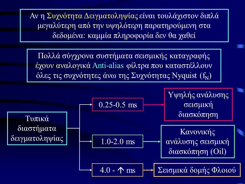 Τυπικά διαστήματα δειγματοληψίας 0.25-0.5 ms
