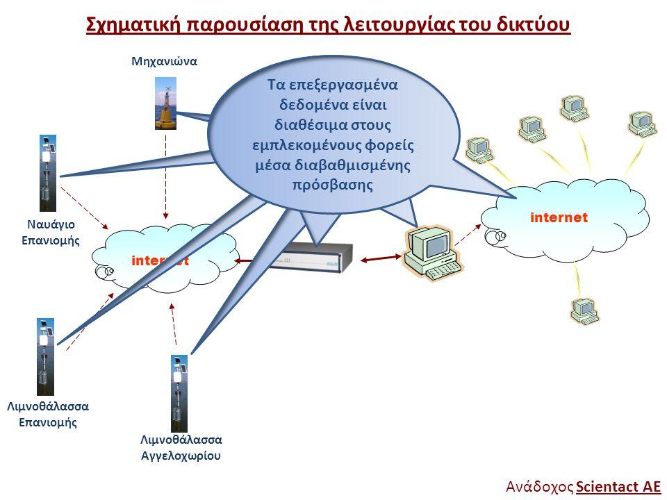 Σχηματική παρουσίαση της λειτουργίας του δικτύου