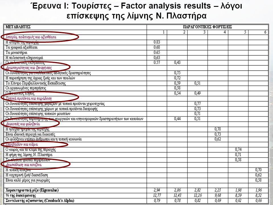 Έρευνα I: Τουρίστες – Factor analysis results – λόγοι επίσκεψης της λίμνης Ν. Πλαστήρα