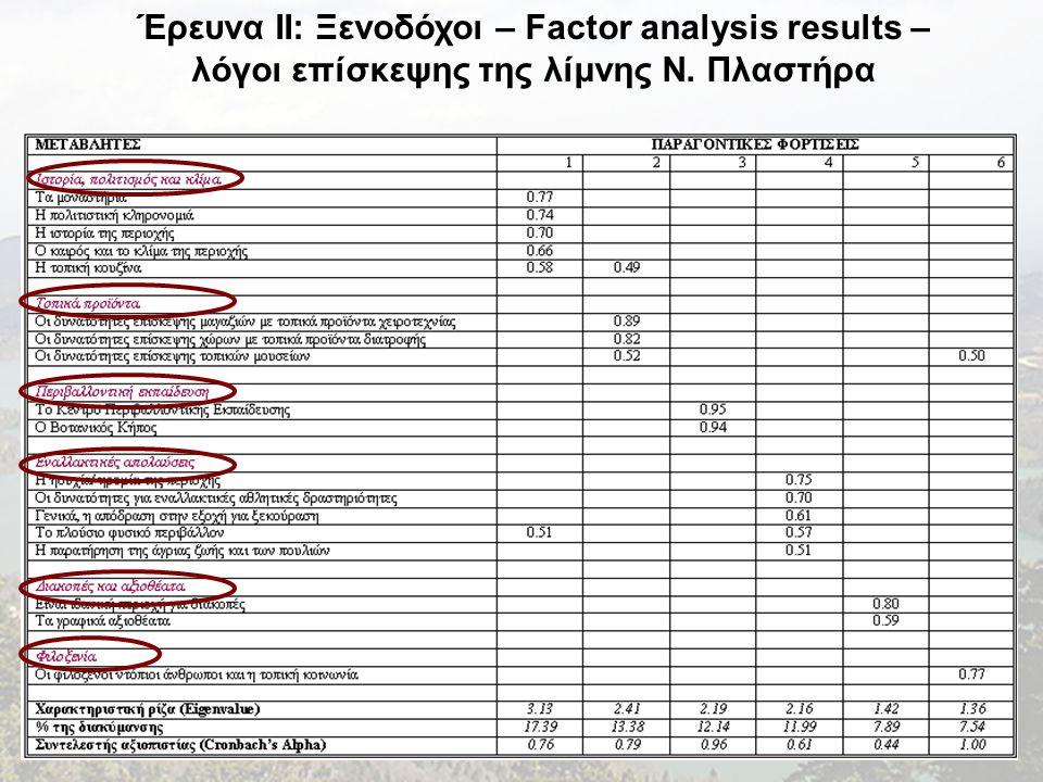 Έρευνα II: Ξενοδόχοι – Factor analysis results – λόγοι επίσκεψης της λίμνης Ν. Πλαστήρα