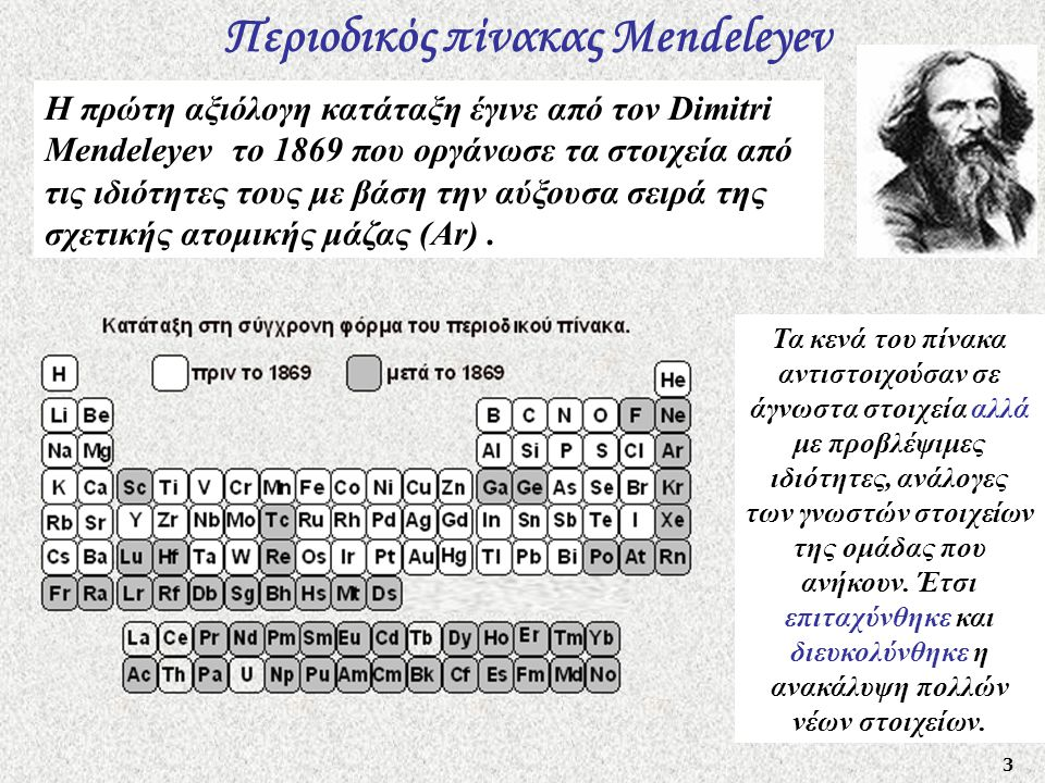 Περιοδικός πίνακας Mendeleyev
