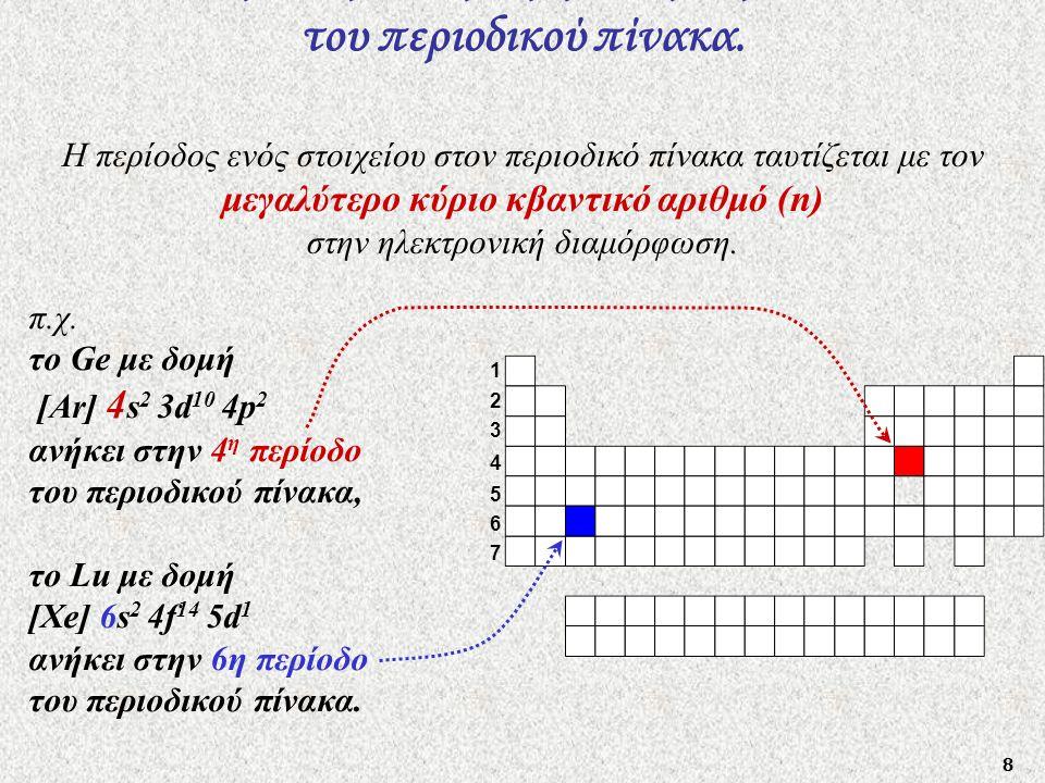 Η ηλεκτρονική δομή και η περίοδος του περιοδικού πίνακα.