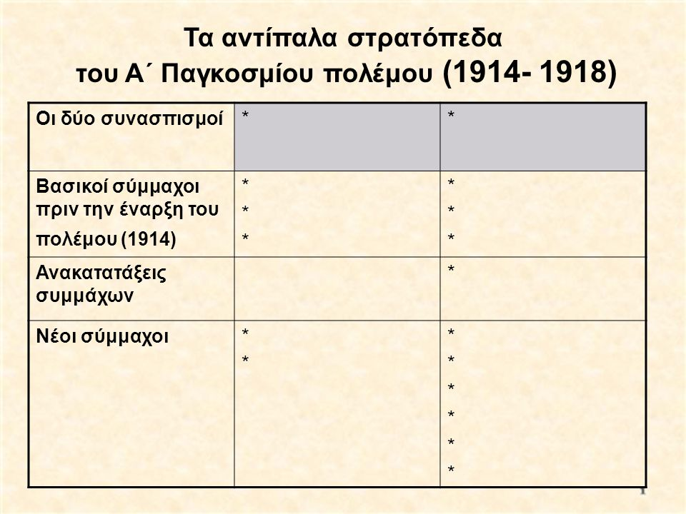 Τα αντίπαλα στρατόπεδα του Α΄ Παγκοσμίου πολέμου (1914- 1918)