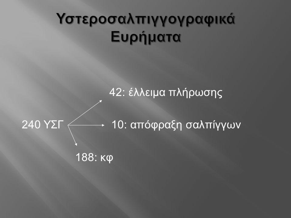 Υστεροσαλπιγγογραφικά Ευρήματα