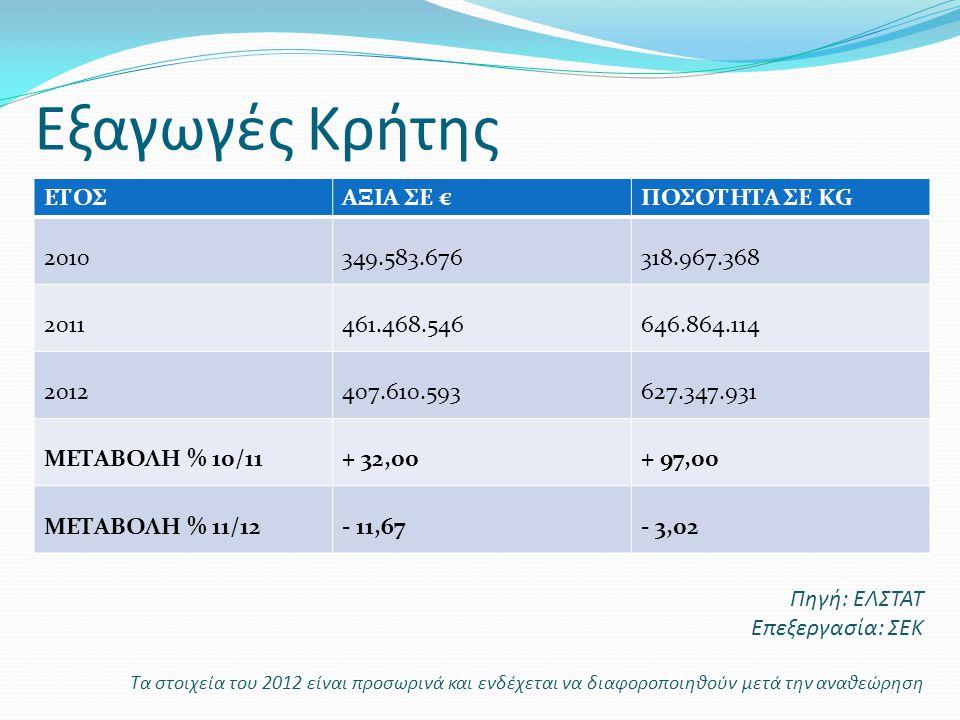 Εξαγωγές Κρήτης ΕΤΟΣ ΑΞΙΑ ΣΕ € ΠΟΣΟΤΗΤΑ ΣΕ KG 2010 349.583.676