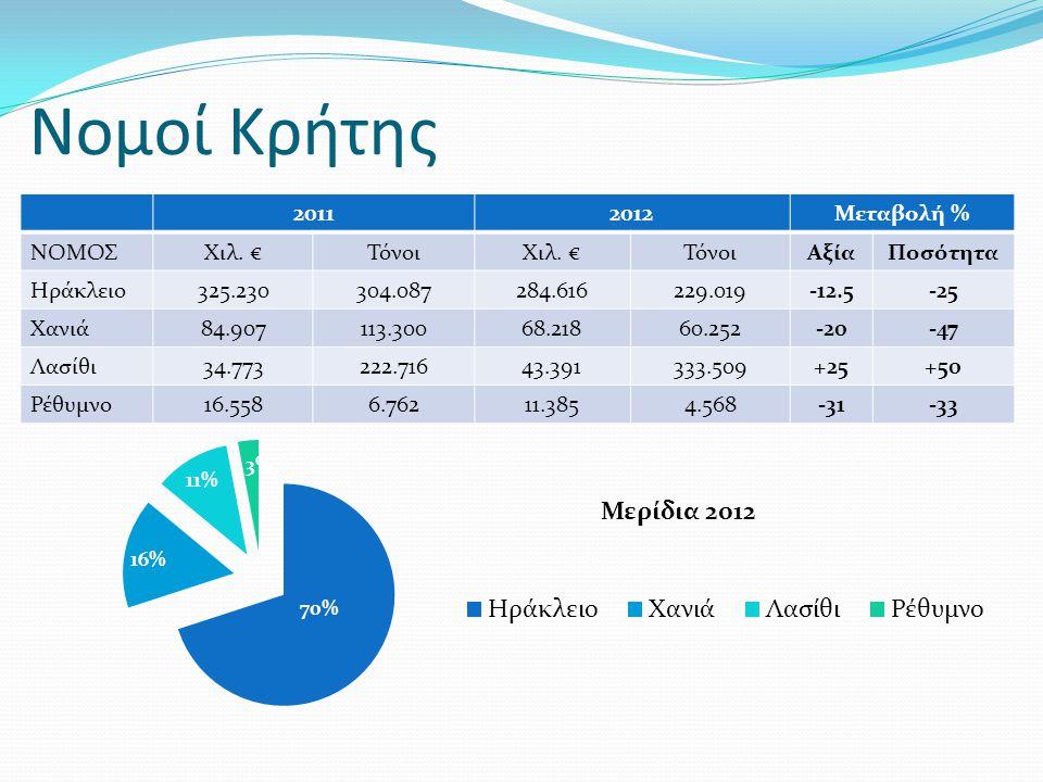 Νομοί Κρήτης 2011 2012 Μεταβολή % ΝΟΜΟΣ Χιλ. € Τόνοι Αξία Ποσότητα