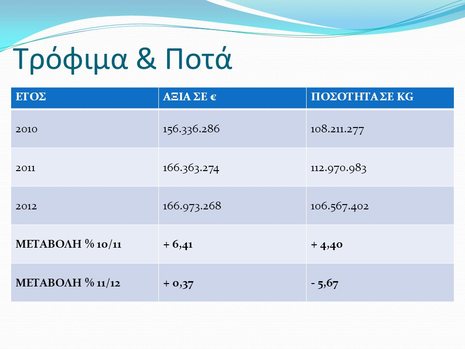 Τρόφιμα & Ποτά ΕΤΟΣ ΑΞΙΑ ΣΕ € ΠΟΣΟΤΗΤΑ ΣΕ KG 2010 156.336.286