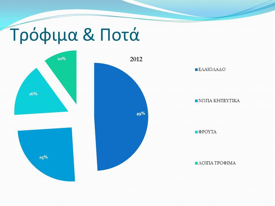 Τρόφιμα & Ποτά 2012