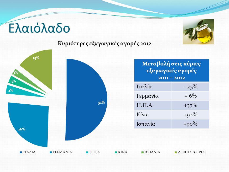Μεταβολή στις κύριες εξαγωγικές αγορές 2011 – 2012