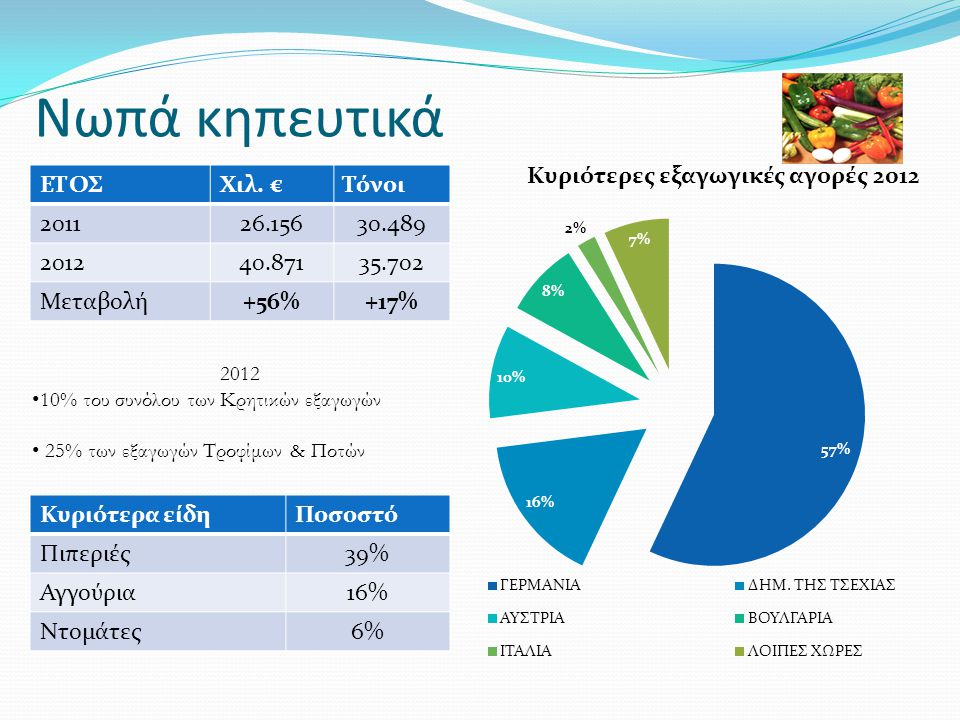 Νωπά κηπευτικά ΕΤΟΣ Χιλ. € Τόνοι 2011 26.156 30.489 2012 40.871 35.702