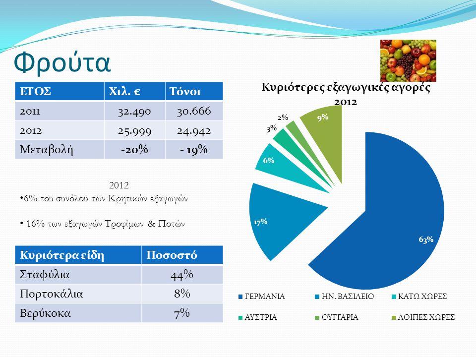 Φρούτα ΕΤΟΣ. Χιλ. € Τόνοι. 2011. 32.490. 30.666. 2012. 25.999. 24.942. Μεταβολή. 20% - 19%