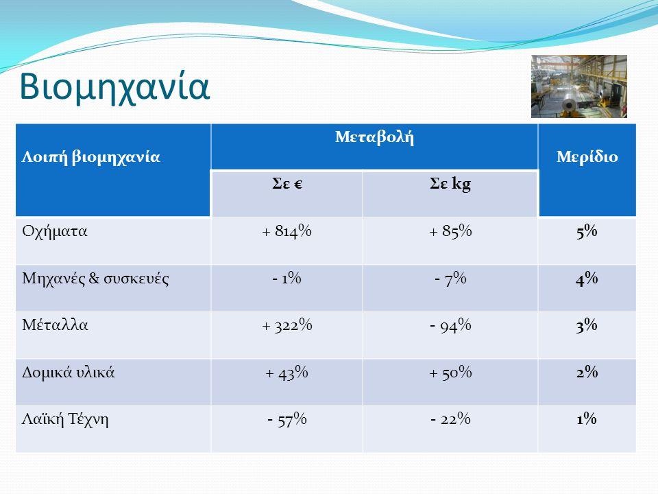 Βιομηχανία Λοιπή βιομηχανία Μεταβολή Μερίδιο Σε € Σε kg Οχήματα + 814%