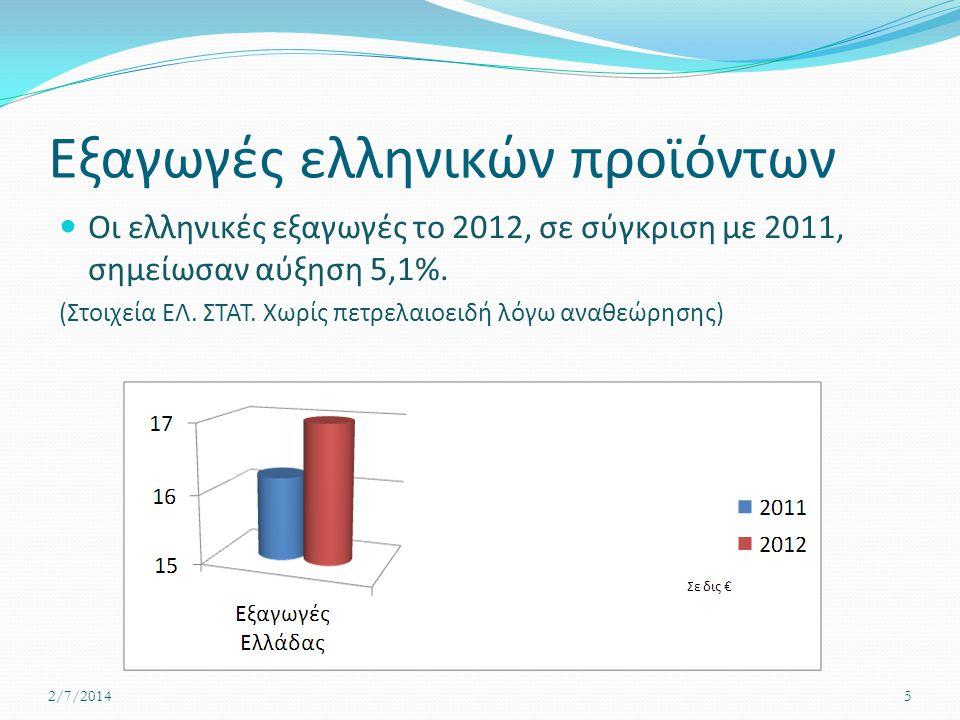 Εξαγωγές ελληνικών προϊόντων