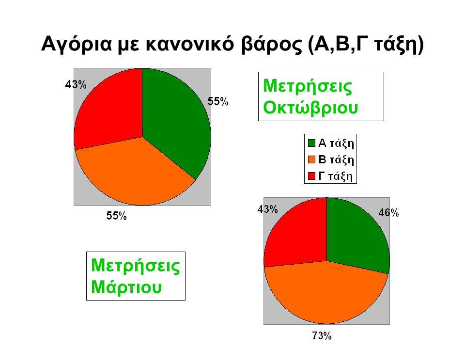 Αγόρια με κανονικό βάρος (Α,Β,Γ τάξη)