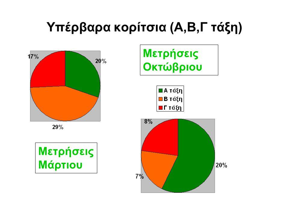 Υπέρβαρα κορίτσια (Α,Β,Γ τάξη)