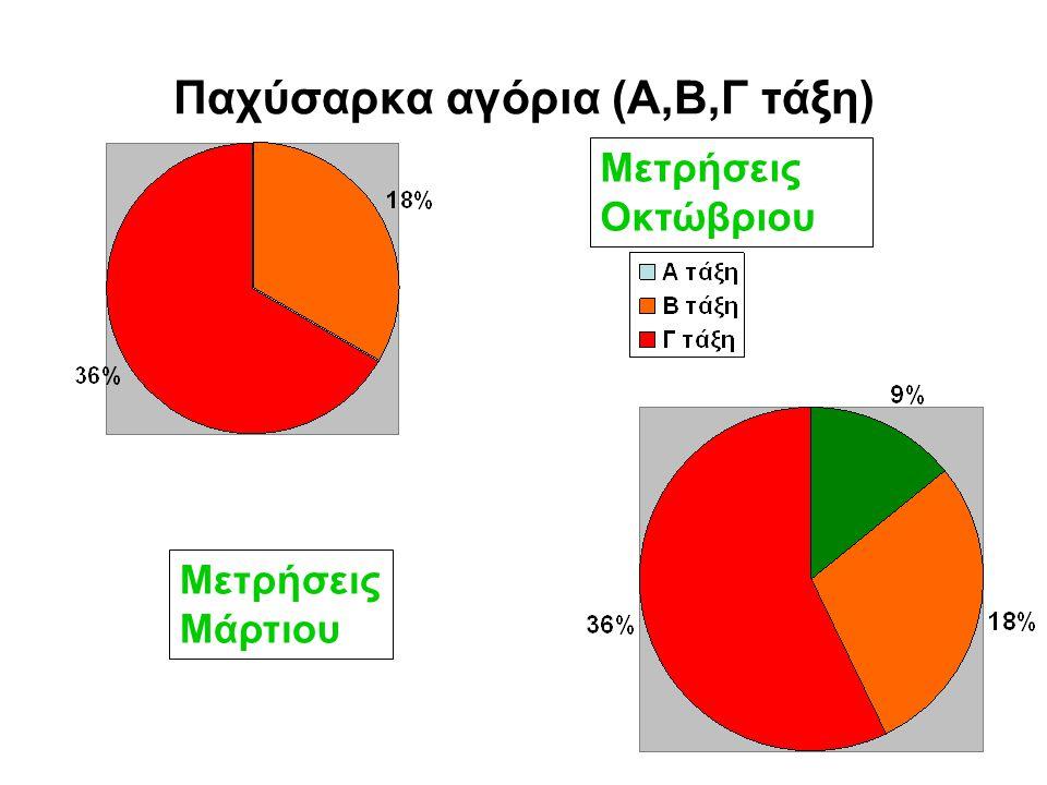 Παχύσαρκα αγόρια (Α,Β,Γ τάξη)