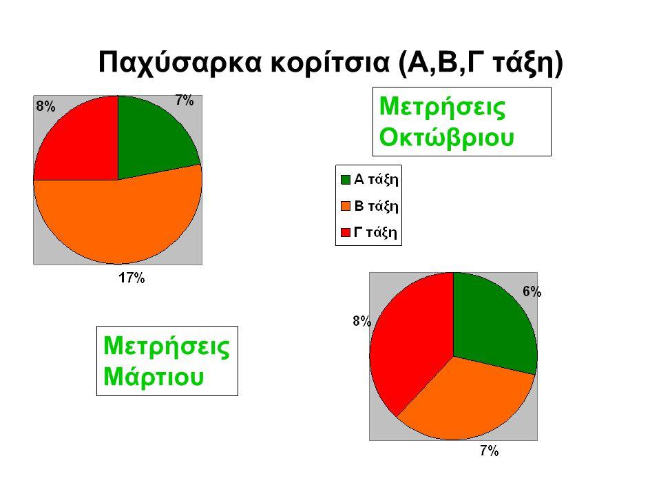 Παχύσαρκα κορίτσια (Α,Β,Γ τάξη)