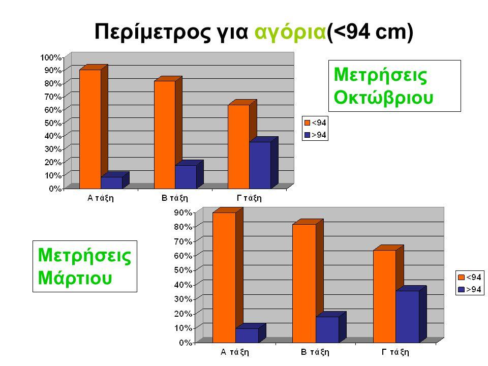 Περίμετρος για αγόρια(<94 cm)