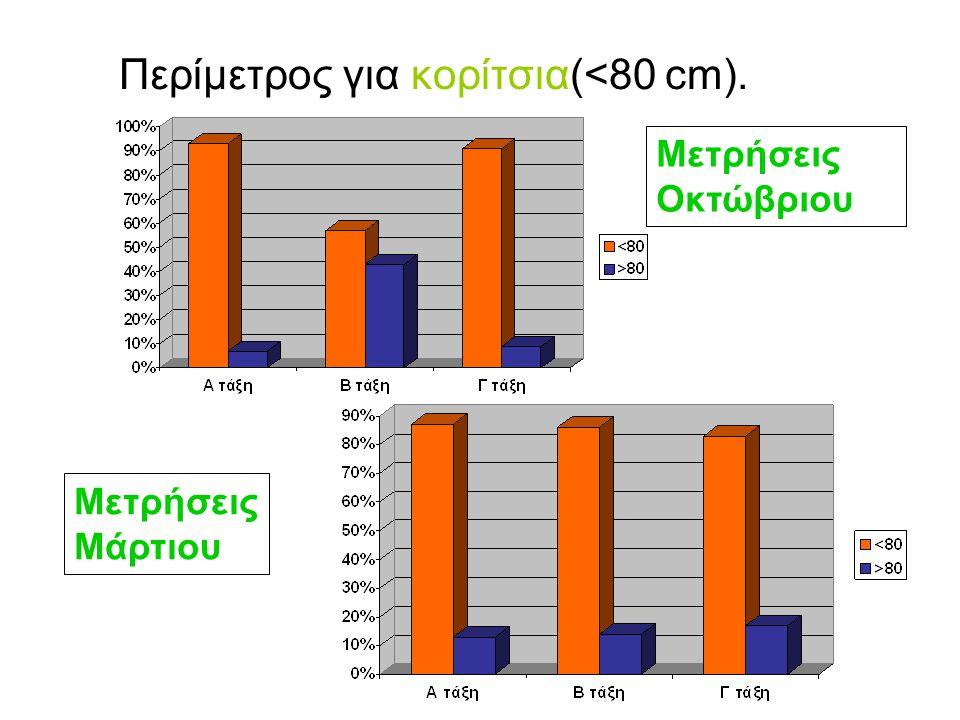 Περίμετρος για κορίτσια(<80 cm).