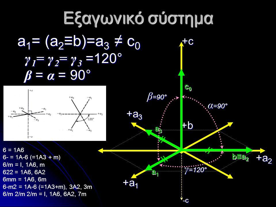 Εξαγωνικό σύστημα a1= (a2≡b)=a3 ≠ c0 γ 1= γ 2= γ 3 =120° β = α = 90°