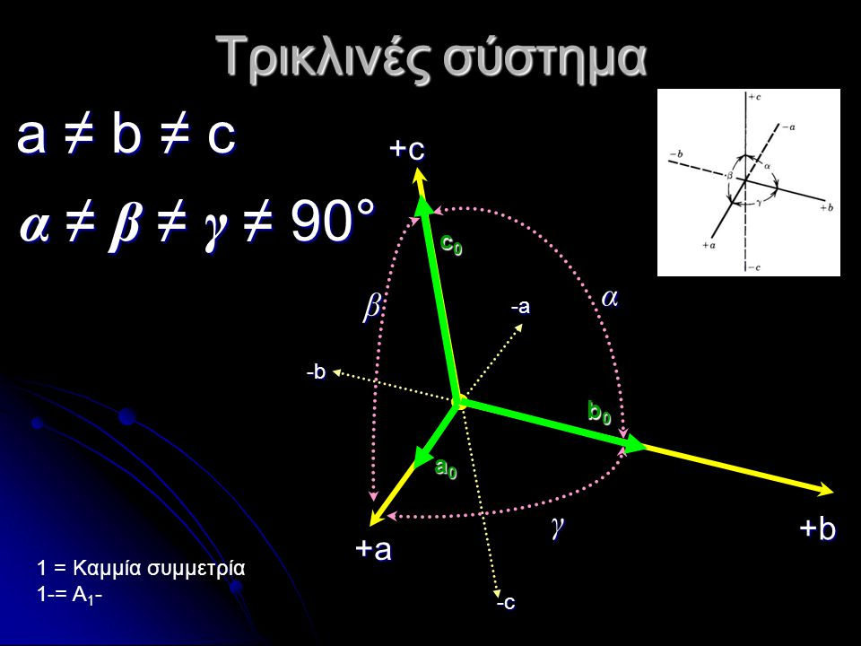 a ≠ b ≠ c α ≠ β ≠ γ ≠ 90° Τρικλινές σύστημα +c α β γ +b +a c0 b0 a0 -a