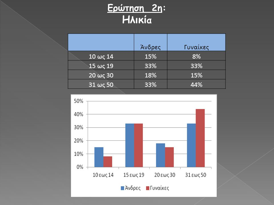 Ηλικία Ερώτηση 2η: Άνδρες Γυναίκες 10 ως 14 15% 8% 15 ως 19 33%