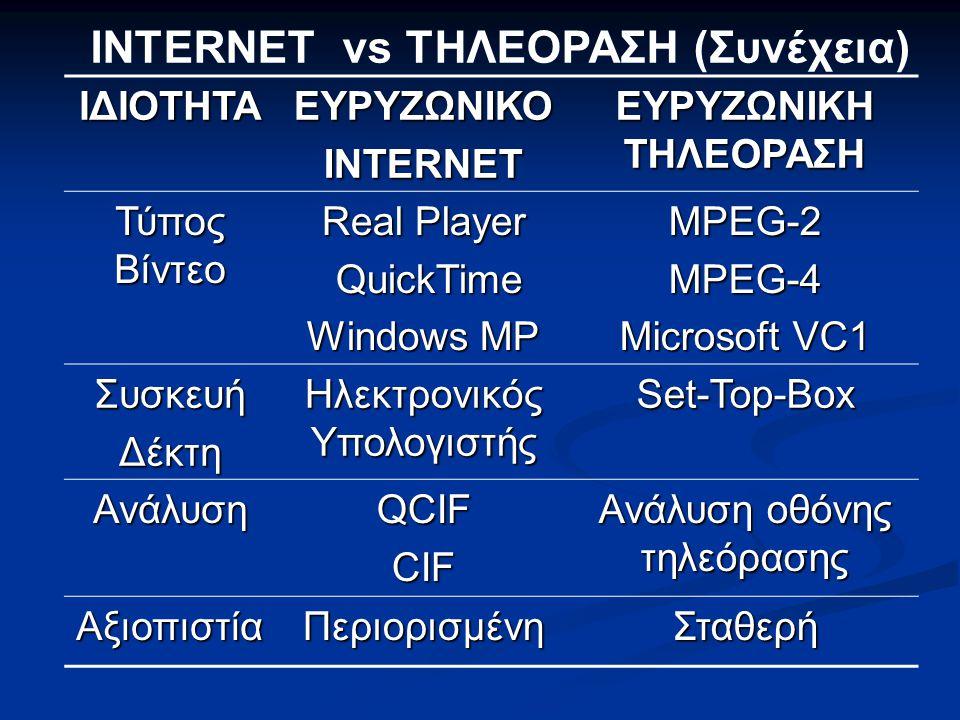 INTERNET vs ΤΗΛΕΟΡΑΣΗ (Συνέχεια)