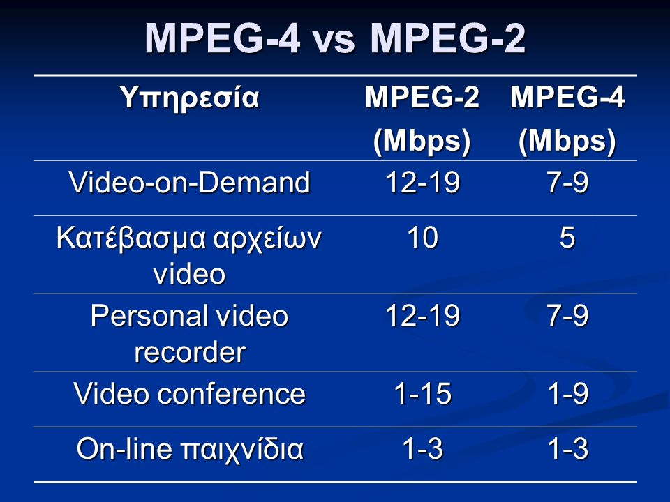 MPEG-4 vs MPEG-2 Υπηρεσία MPEG-2 (Mbps) MPEG-4 Video-on-Demand 12-19