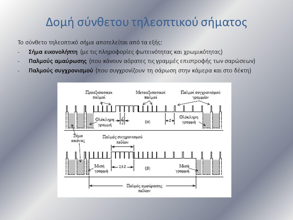 Δομή σύνθετου τηλεοπτικού σήματος