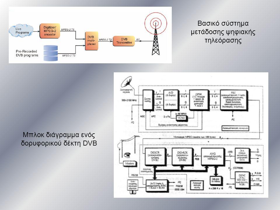Βασικό σύστημα μετάδοσης ψηφιακής τηλεόρασης