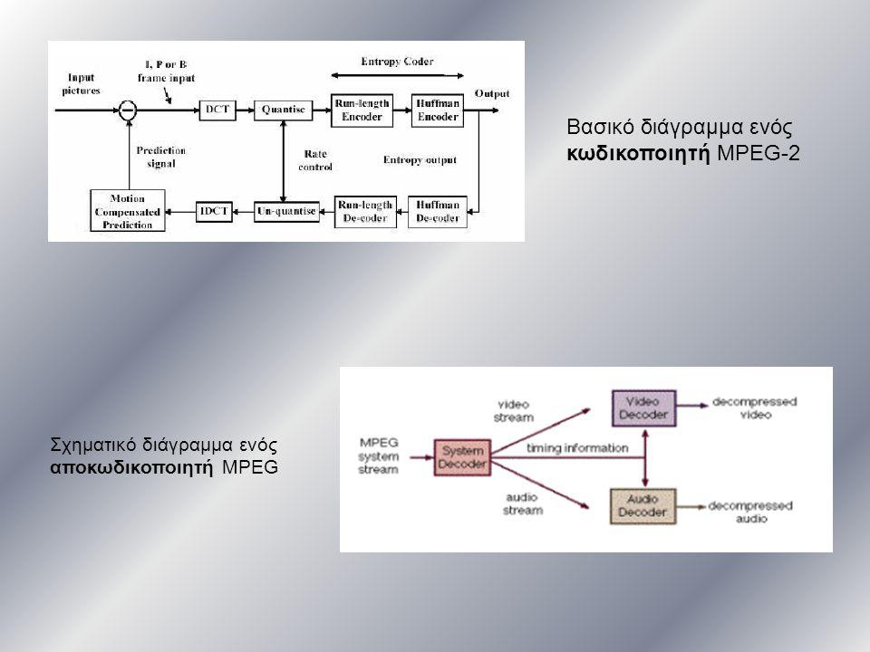 Βασικό διάγραμμα ενός κωδικοποιητή MPEG-2