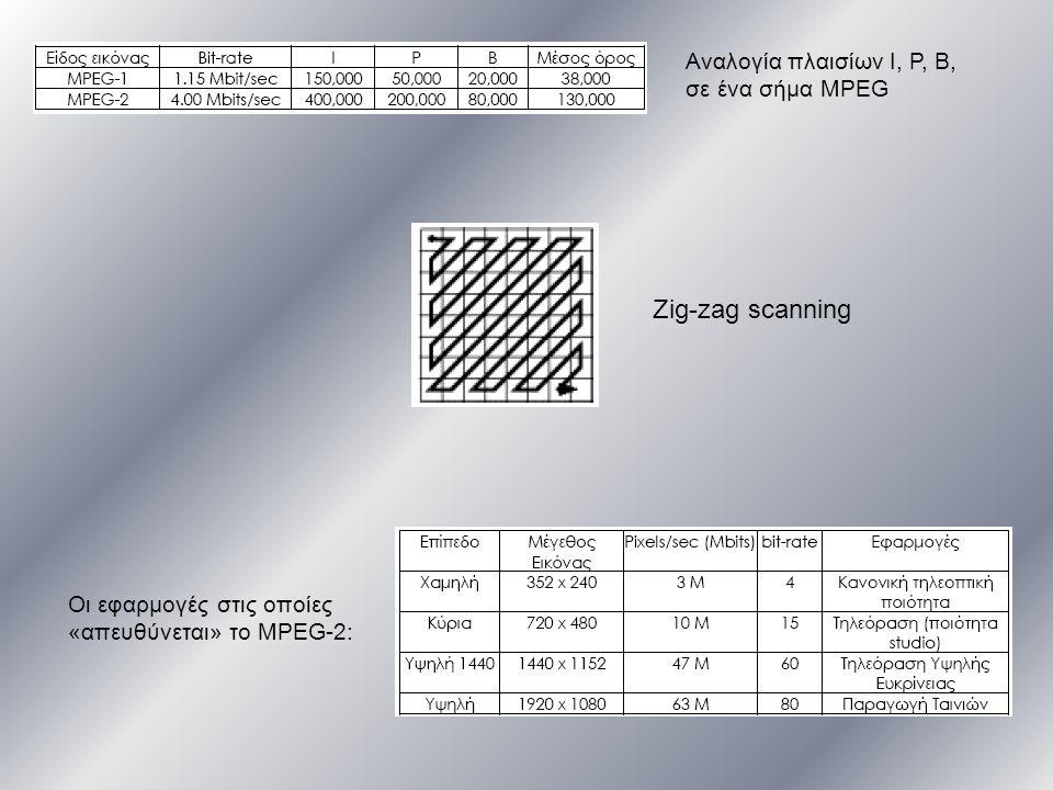Zig-zag scanning Αναλογία πλαισίων Ι, P, B, σε ένα σήμα MPEG