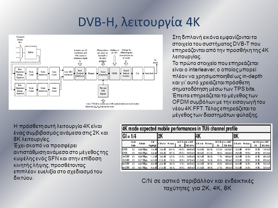 C/N σε αστικό περιβάλλον και ενδεικτικές ταχύτητες για 2Κ, 4Κ, 8Κ