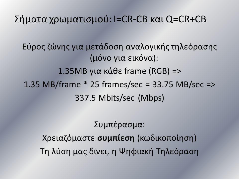 Σήματα χρωματισμού: I=CR-CB και Q=CR+CB