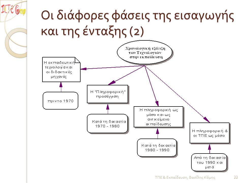 Οι διάφορες φάσεις της εισαγωγής και της ένταξης (2)