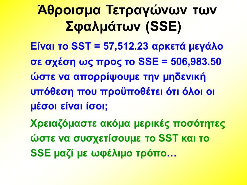 Άθροισμα Τετραγώνων των Σφαλμάτων (SSE)