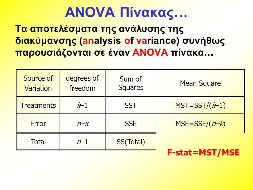 ANOVA Πίνακας… Τα αποτελέσματα της ανάλυσης της διακύμανσης (analysis of variance) συνήθως παρουσιάζονται σε έναν ANOVA πίνακα…
