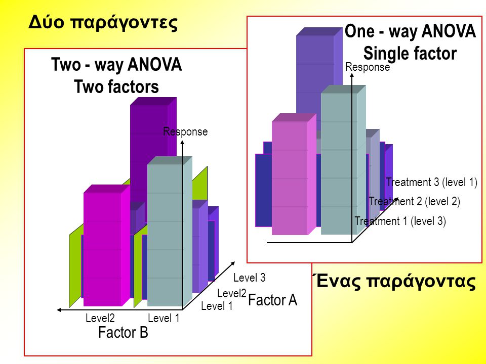One - way ANOVA Single factor Two - way ANOVA Two factors