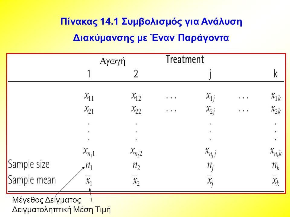Πίνακας 14.1 Συμβολισμός για Ανάλυση Διακύμανσης με Έναν Παράγοντα