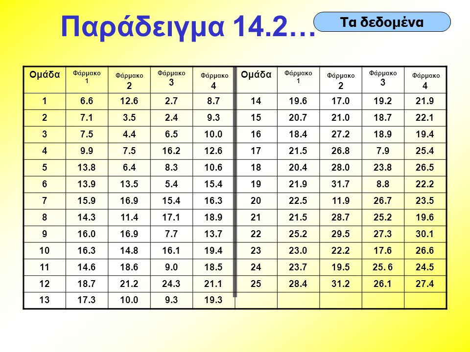 Παράδειγμα 14.2… Τα δεδομένα Ομάδα Φάρμακο 4 1 6.6 12.6 2.7 8.7 14