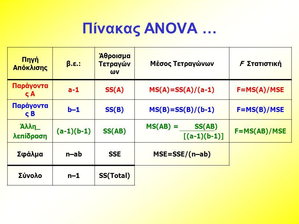 Πίνακας ANOVA … Πηγή Απόκλισης β.ε.: Άθροισμα Τετραγώνων