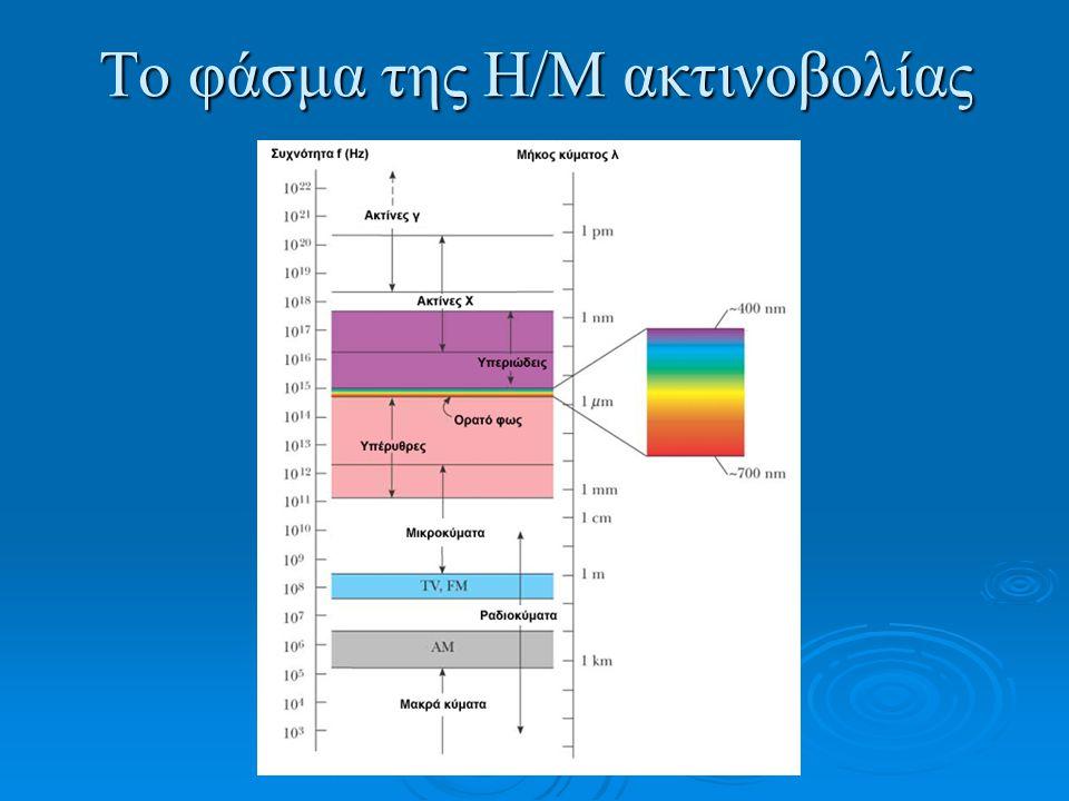 Το φάσμα της Η/Μ ακτινοβολίας