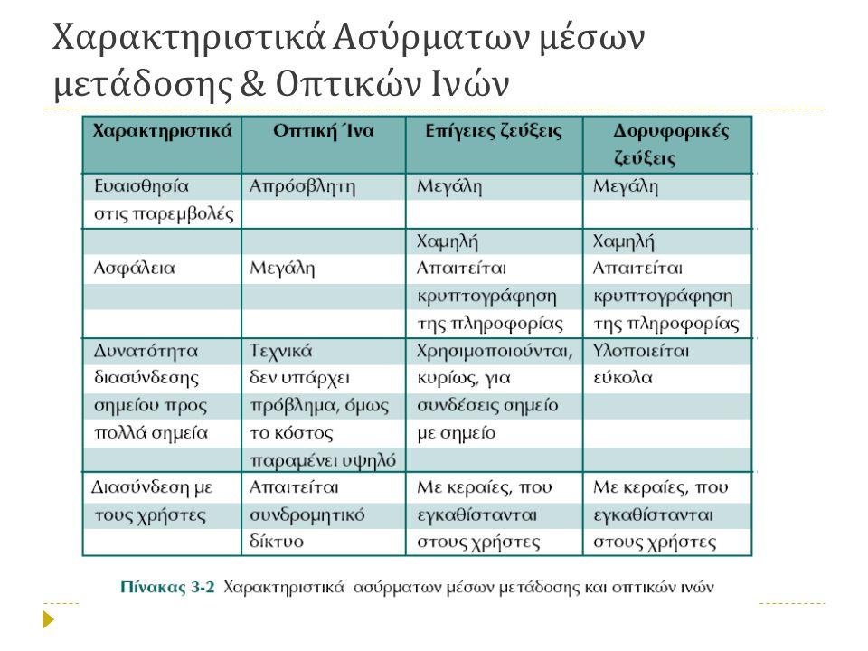 Χαρακτηριστικά Ασύρματων μέσων μετάδοσης & Οπτικών Ινών
