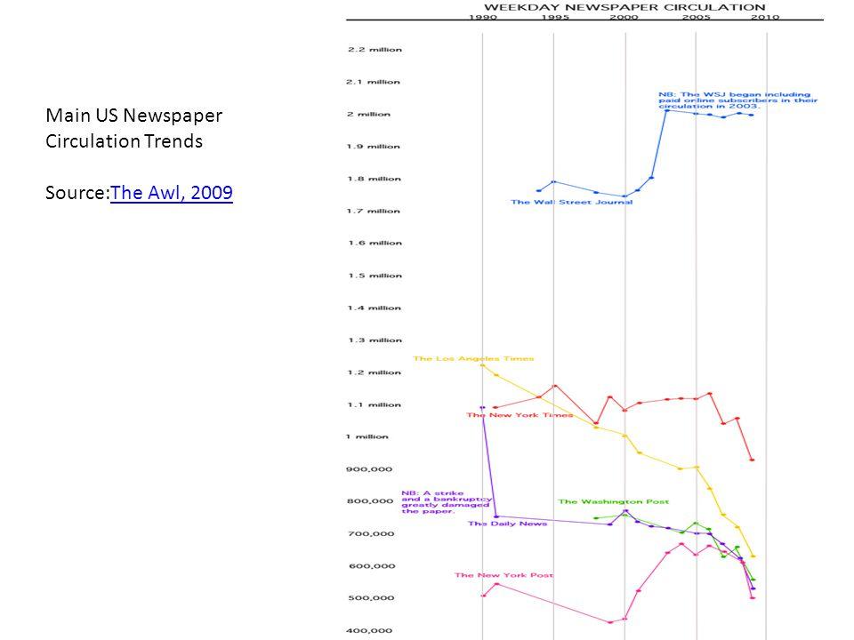 Main US Newspaper Circulation Trends