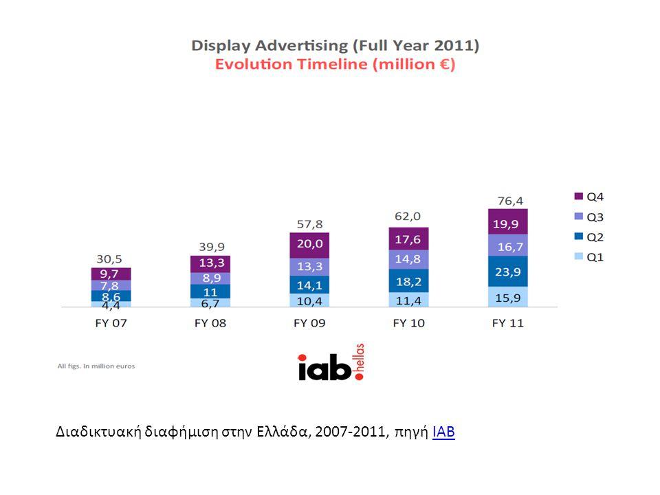 Διαδικτυακή διαφήμιση στην Ελλάδα, 2007-2011, πηγή IAB