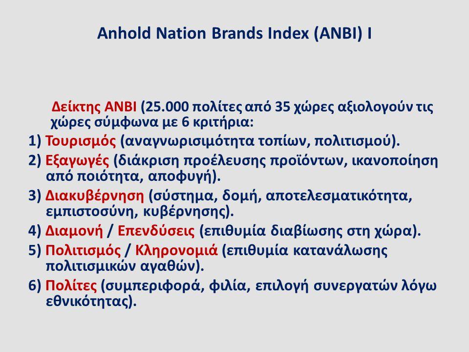 Anhold Nation Brands Index (ANBI) I