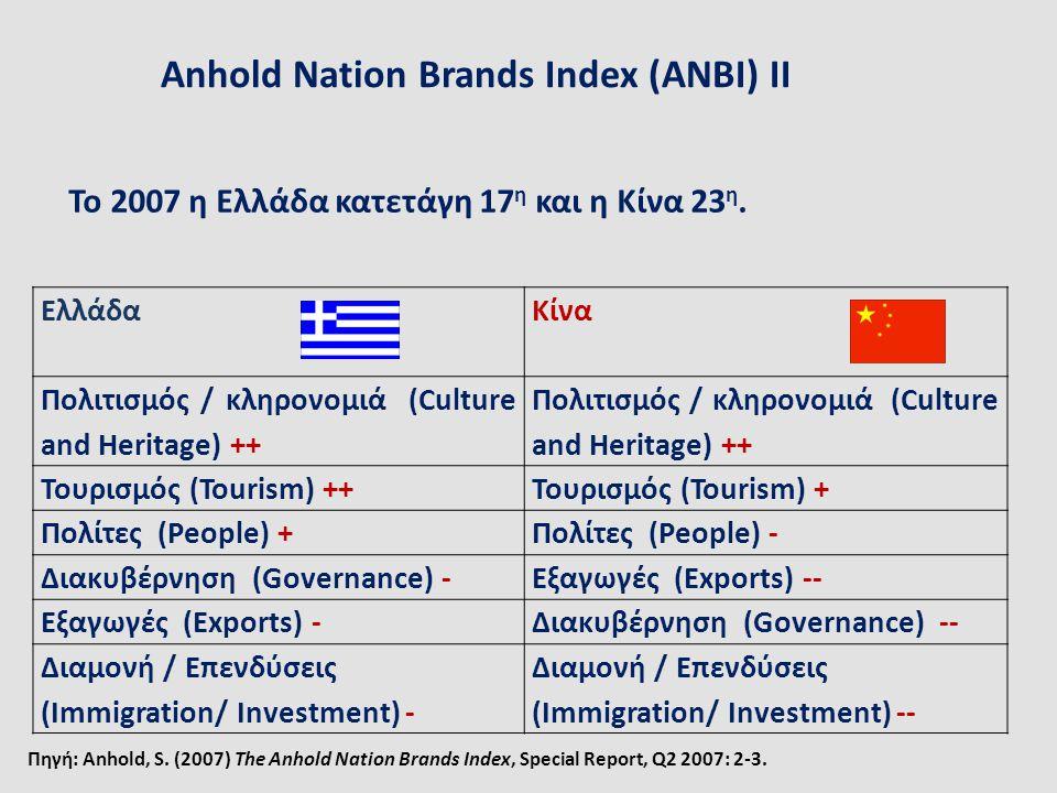 Anhold Nation Brands Index (ANBI) IΙ